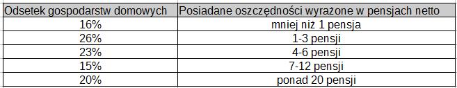 Poziom oszczędności w Polsce 2019 . Czy ty już oszczędzasz? wwwprostoopieniadzach.pl