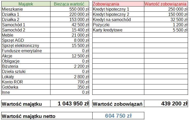 Jak obliczyć swój majątek netto. Sprawdź wpis na www.prostoopieniadzach.pl