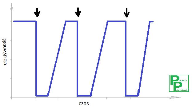 Jak prawidłowo działa efekt piły. Blog prostoopieniadzach.pl