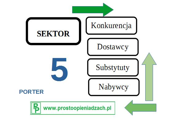 Pięć sił rynkowych Portera
